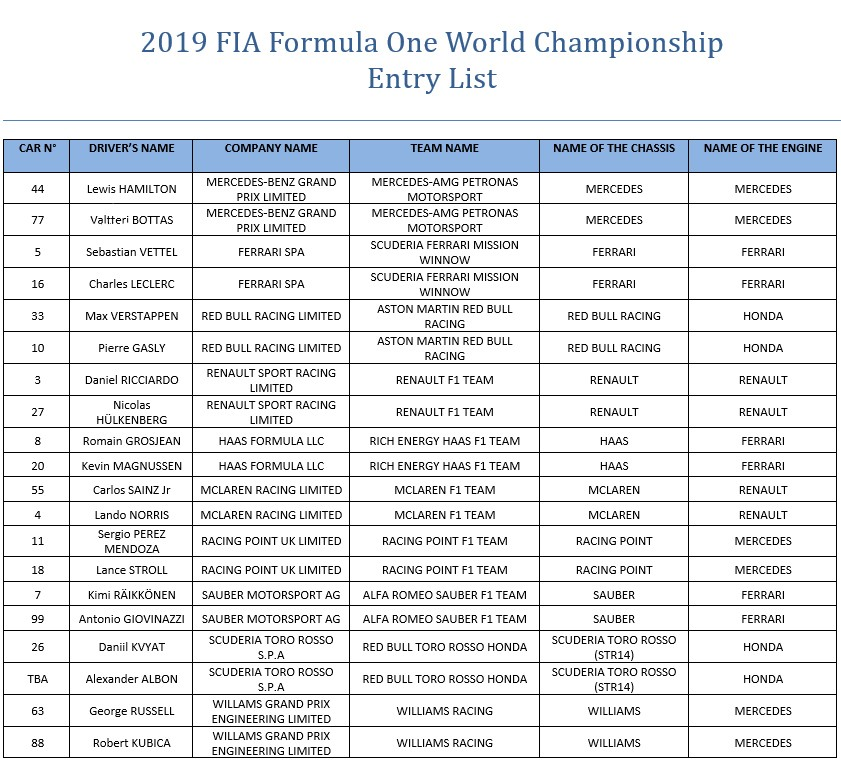 FIA Entry list