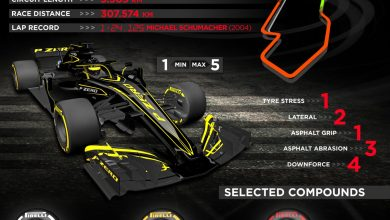 Photo of Pirelli: 2019 tyres on course for durability and performance objectives