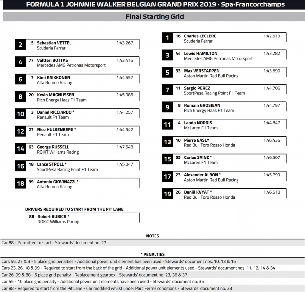 F1 Starting grid belgian gp