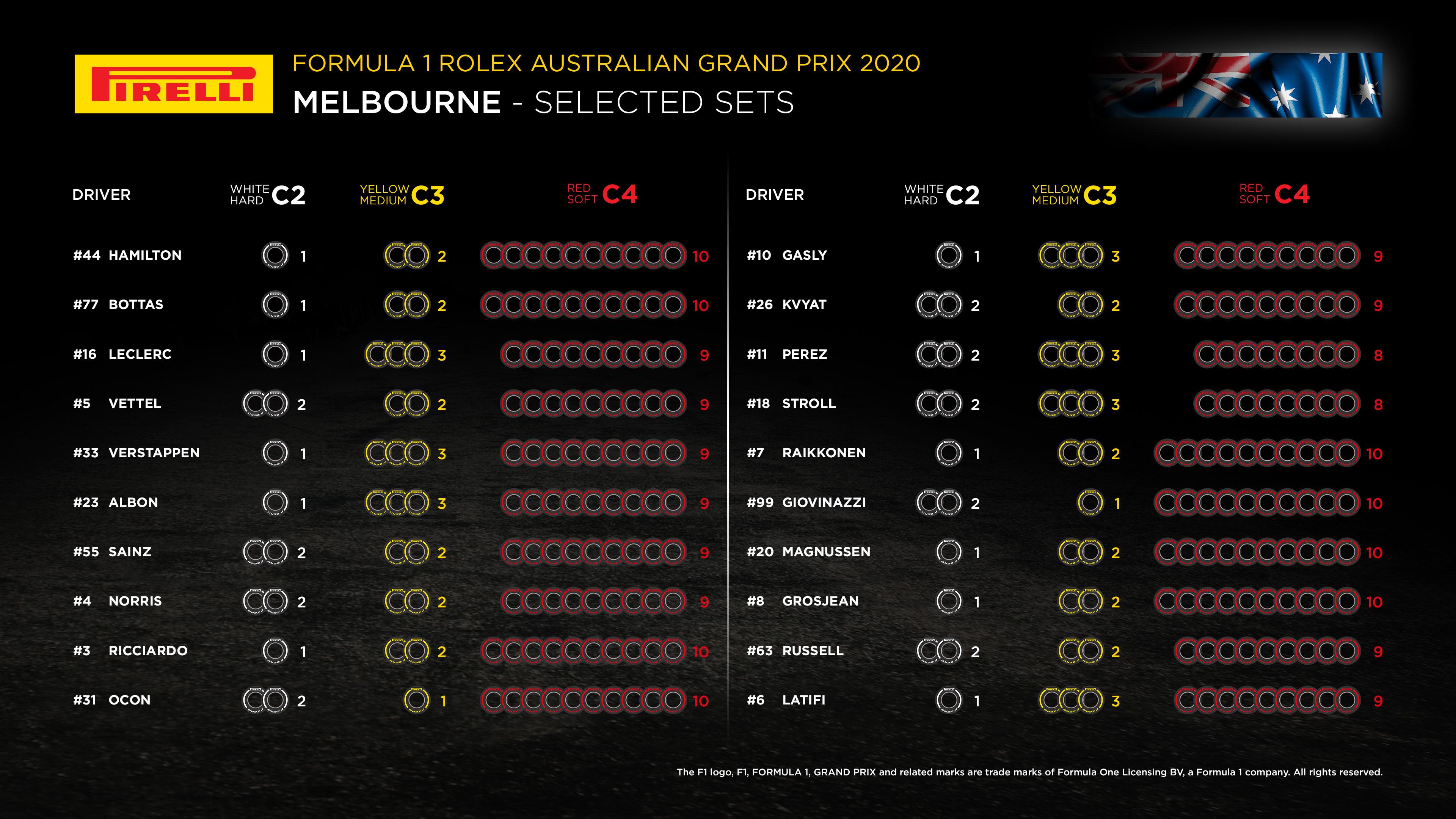 F1 Formula 1 Pirelli Australian Grand Prix tyres